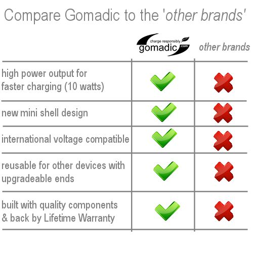 Gomadic Intelligent Compact Car / Auto DC Charger suitable for the Apple iPhone - 2A / 10W power at half the size. Uses Gomadic TipExchange Technology
