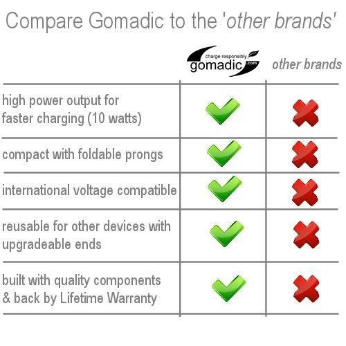 Gomadic Intelligent Compact AC Home Wall Charger suitable for the Motorola HS850 - High output power with a convenient; foldable plug design - Uses TipExchange Technology